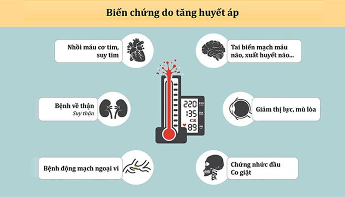 Khi chỉ số huyết áp quá cao dẫn đến nhiều biến chứng nguy hiểm đến sức khỏe