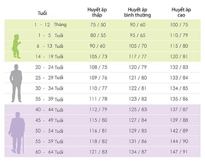 Chỉ số huyết áp chuẩn được WHO công bố trên toàn cầu