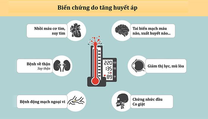 Các biến chứng xảy ra khi bị tăng huyết áp