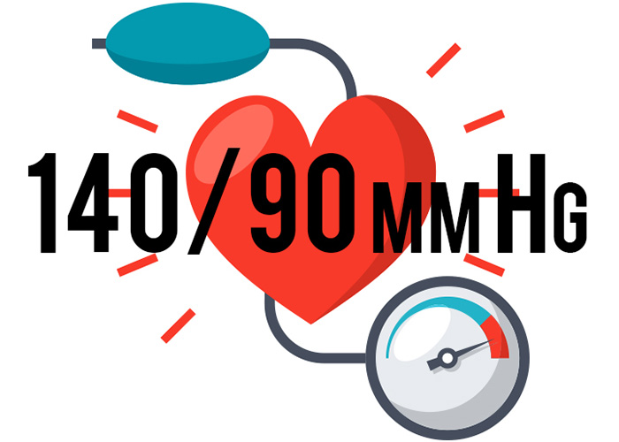 Huyết áp cao là khi chỉ số đo huyết áp vượt khỏi ngưỡng 140/90 mmHg