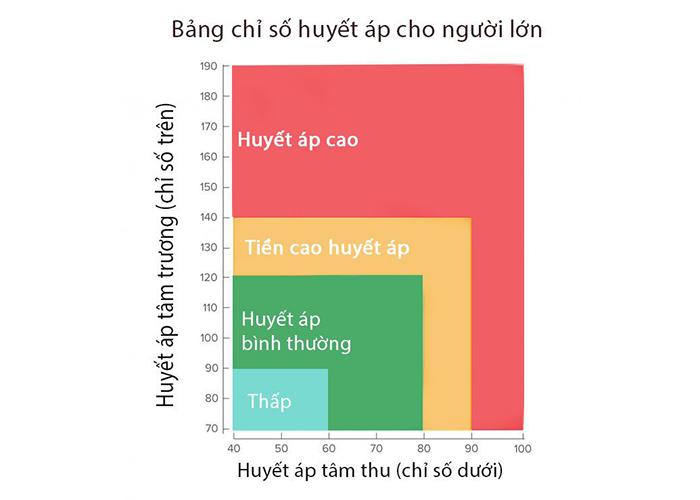 Biểu đồ mô tả tổng quan chỉ số huyết áp trên cơ thể người