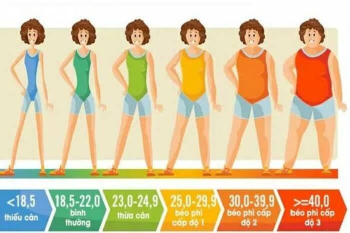 Dựa vào chỉ số này có thể đánh giá một người gầy hay béo, có thừa cân hay không