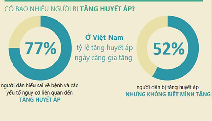 Tình trạng cao huyết áp ở Việt Nam ngày càng gia tăng