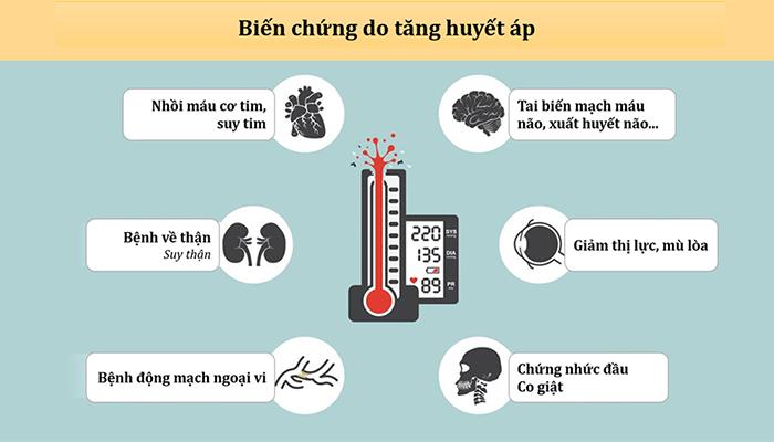 Các biến chứng của bệnh tăng huyết áp