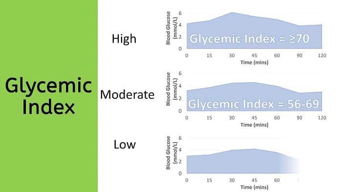 Chỉ số Glycemic Index được phân thành 3 loại là thấp, trung bình và cao